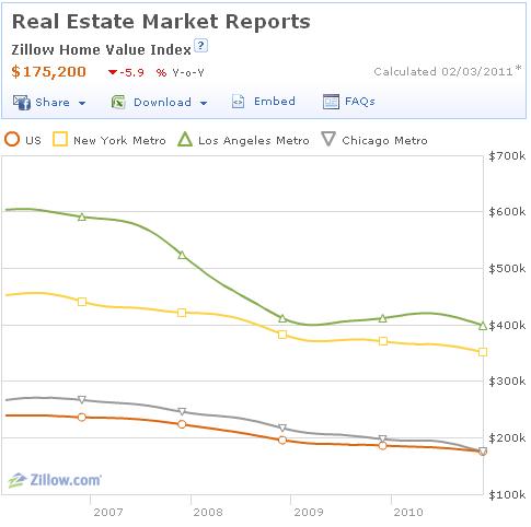 Цены на дома в США