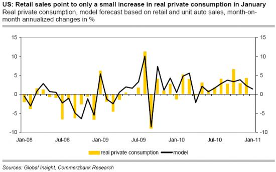Розничные продажи и потребление США - тренд