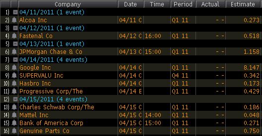 Календарь отчетов S&P500