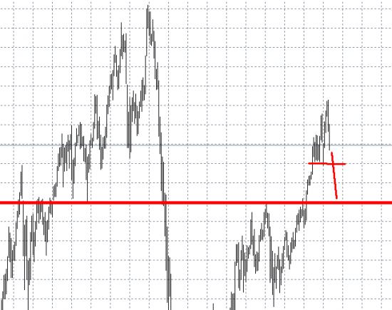 Прогноз на графике фьючерса на индекс РТС