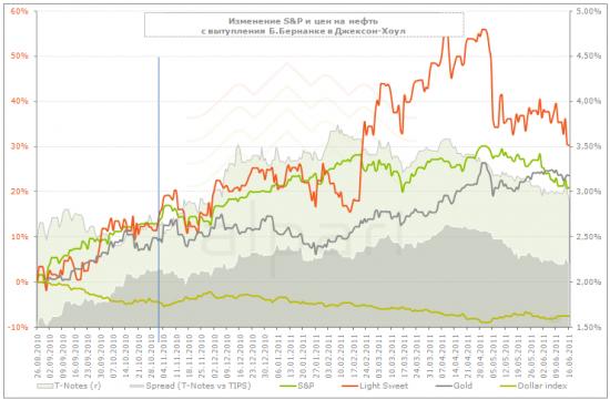 Итоги QE2