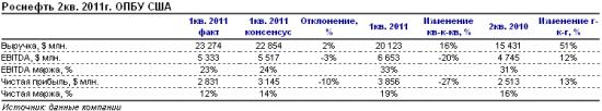 Отчет Роснефти за 2 квартал 2011