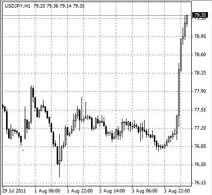 Интервенция иены
