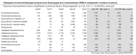 Прогноз показателей Банка Возрождения