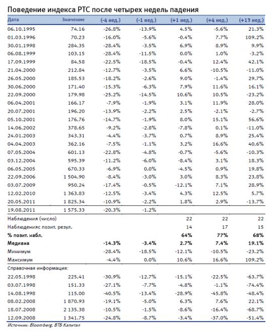 Статистика по индексу РТС