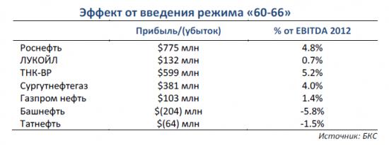 Влияние 60-66 на прибыль