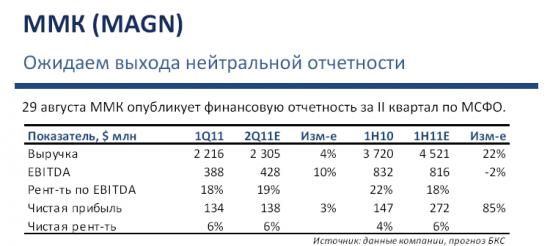 Прогноз финансовых результатов ММК 2 кв 2011