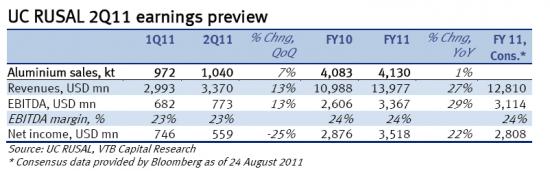 отчетность Русала за 2 кв 2011 МСФО прогноз