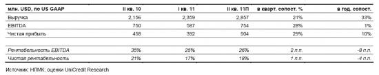 прогноз финансовых результатов НЛМК