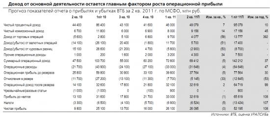Прогноз результатов ВТБ