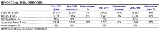 отчетность Лукойла 2011