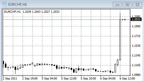 Валютная интервенция Банка Швейцарии