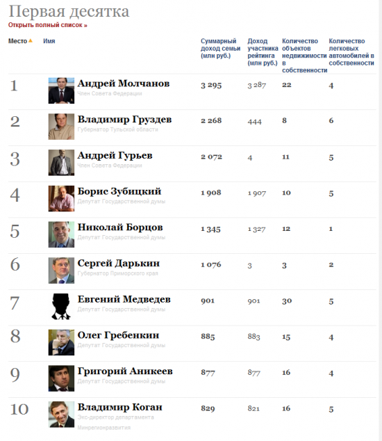 Рейтинг Чиновников Forbes