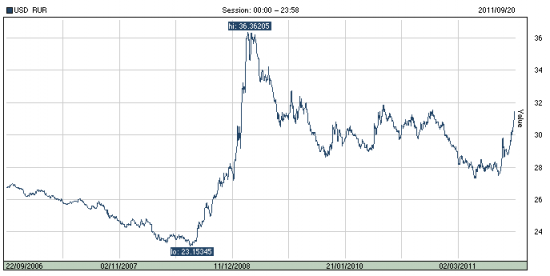График курса рубля за 5 лет