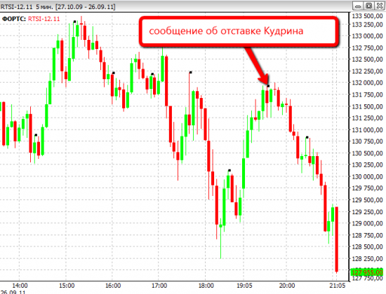 Реакция рынка на отставку Кудрина