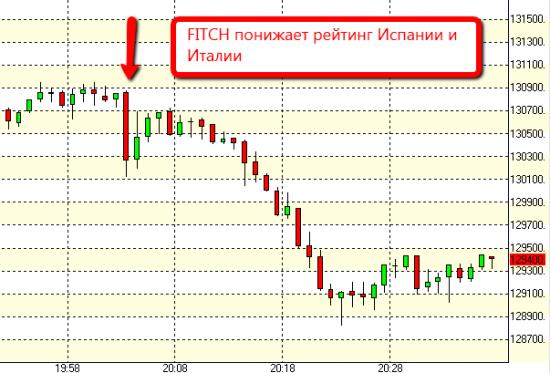 Fitch понижает кредитный рейтинг Испании и Италии