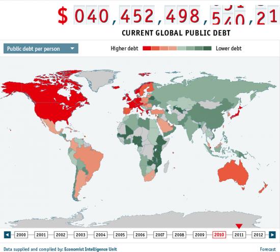 Уровень долга в мире