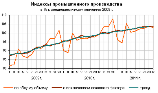 Промышленное производство РФ 2011