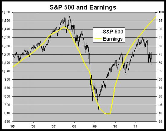 Прибыли S&P500