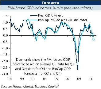 PMI еврозоны