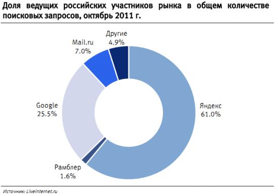 Статистика интернет поиска в рунете