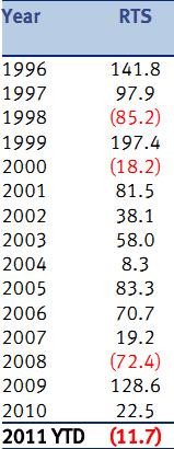 Динамика индекса РТС по годам