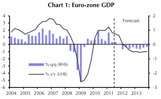 ВВП европы