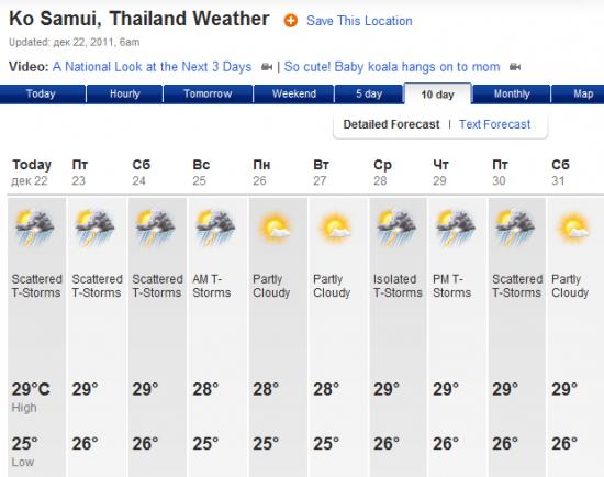 Прогноз погоды на Самуи