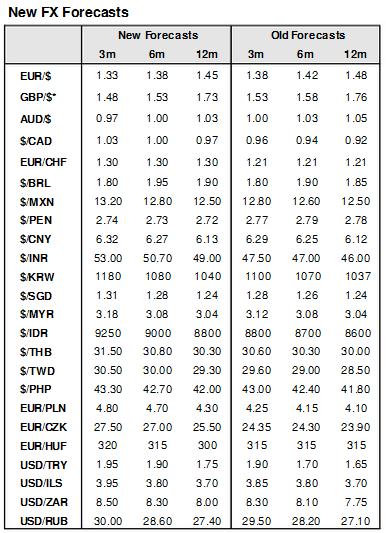 Прогнозы по валютам Goldman Sachs