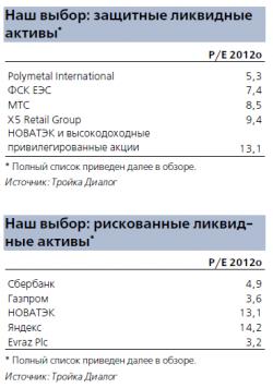 Стратегия Тройки Диалог 2012 год