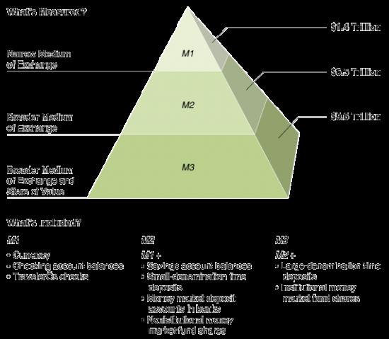 4 денежных агрегата м0 м1 м2 м3: