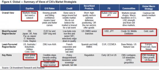 Стратегия Citi 2012