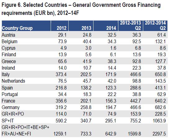 Потребность европейских стран в заимствованиях на 2012-2014 годы