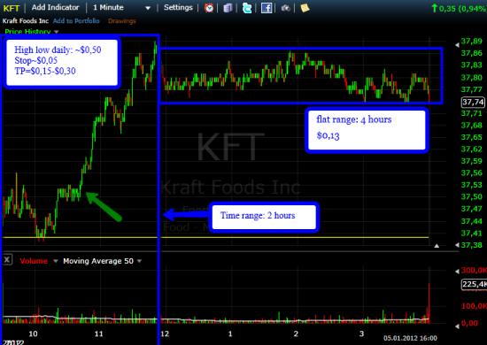 Kraft Foods daytrading