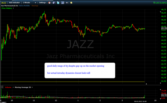 Jazz Farmaceuticals daytrading
