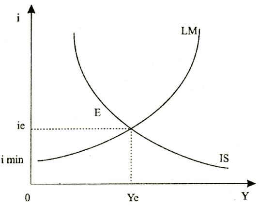 Модель IS LM