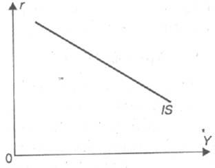 Кривая IS