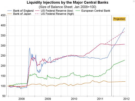 Балансы центральных банков мира