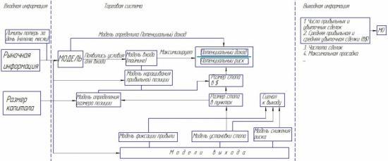 Структура торговой системы
