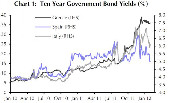 Доходности госбумаг Италии Испании Греции