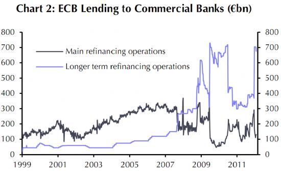 Кредитование банков ЕЦБ