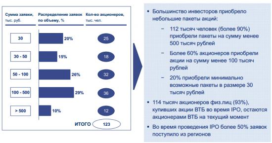 выкуп акций ВТБ