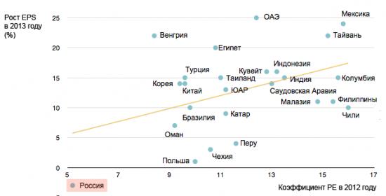 P/E российского рынка