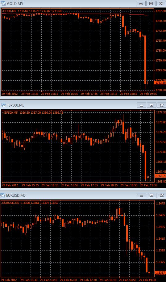 реакция рынка на Бернанке