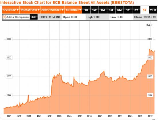 Баланс ЕЦБ,LTRO 2