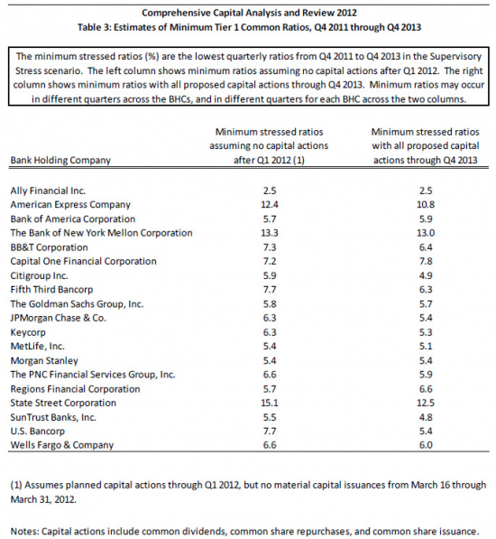 стресс-тесты американских банков