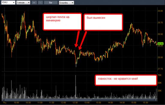 Торговля на американском рынке акций. Продолжение
