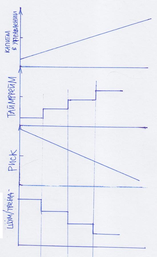 эволюция трейдера