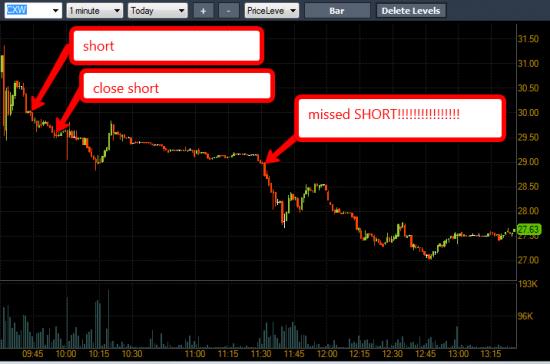 торговля на американском рынке акций
