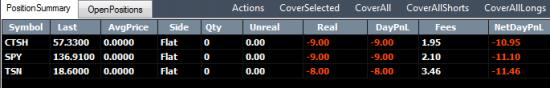 Торговля на американском рынке акций. Результаты дня